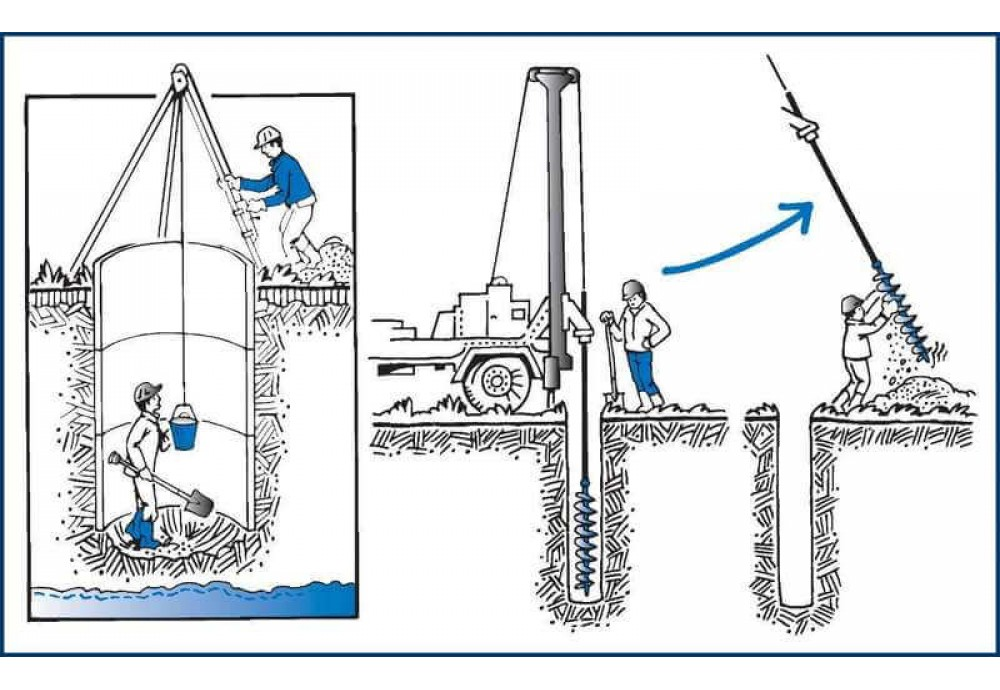 Как пробурить скважину на воду - разновидности бурения