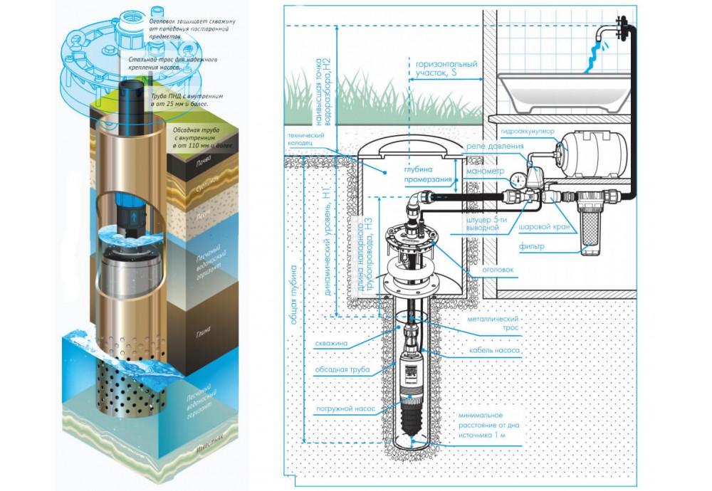 Как выбрать скважинный насос для воды?